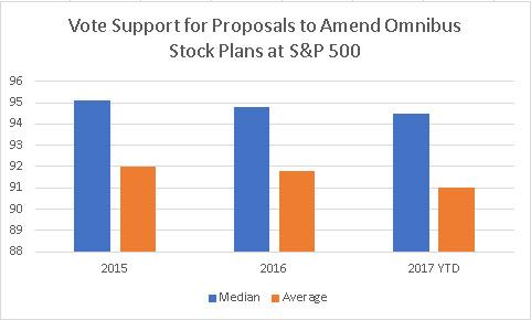 Voting on Equity Plan Proposals Archives - EdwardHauder com